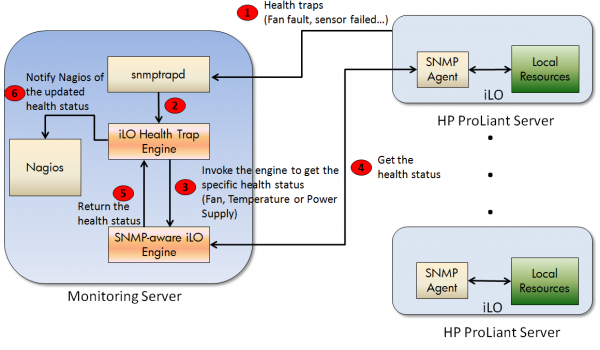 A Nagios Plug-in for iLO Agentless Management (HPE ProLiant