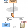 Managing Remote Nagios XI Servers
