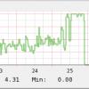 CPU core usage