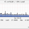 Check  TL-ER5120 CPU Usage