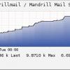 check_mandrill