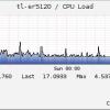 Check  TL-ER5120 CPU Usage
